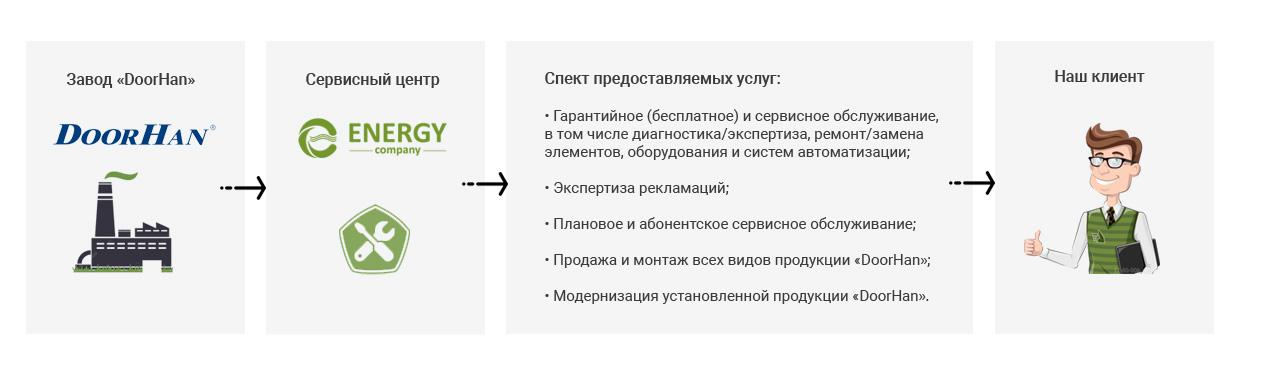 договор сервисного обслуживания автоматических ворот
